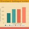 Standaard dakkapel kosten